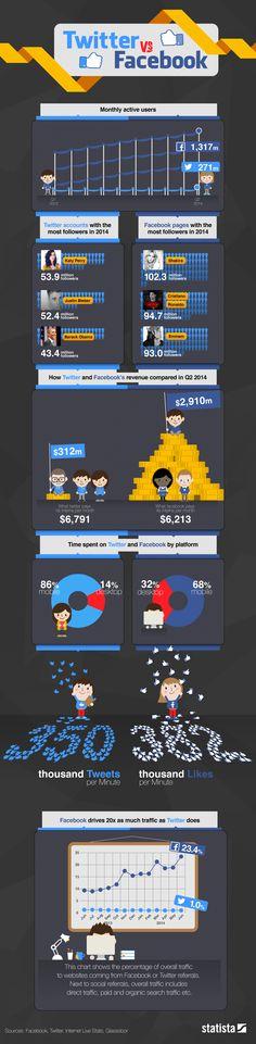 Twitter vs Facebook, en números - Son las dos principales redes sociales en el mundo, pero ¿cómo se miden y comparan entre sí?