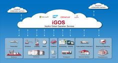 The future: Supply Chain out of the cloud, developed by Implico