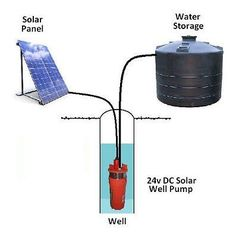 24V Submersible Deep DC Solar Well Water Pump, Battery, Solar, alternate energy