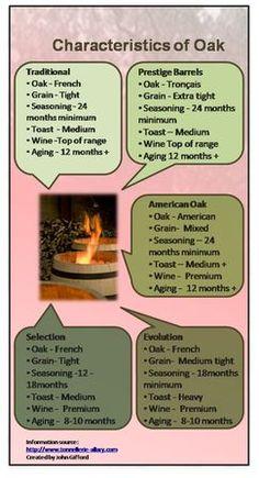 Oak Treatment - Click-On-Wine.Com French Oak, Seasoning Mixes, Wine, Traditional, Spice Blends
