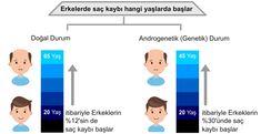 Erkeklerde Protez Saç Yaşı Bar Chart, Genetics, Bar Graphs