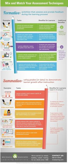 Mix and Match Your Assessment Techniques to Boost Performance Infographic - e-Learning Infographics | E-Learning and Online Teaching | Scoop.it