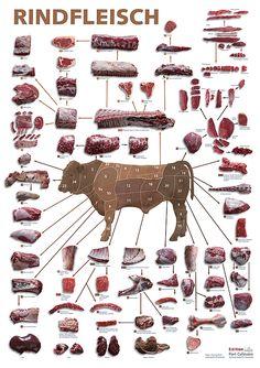 Zuschnitte vom Rind