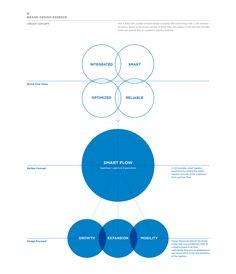 CJ KX Brand eXperience Design Renewal on Behance Web Layout, Layout Design, Web Design, Graphic Design, Diagram Design, Leaflet Design, Portfolio Layout, Portfolio Design, Branding Portfolio