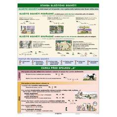 Věta IV. - souvětí souřadné, 120x160, 2v1 ( 20x A4) nástěnná mapa | ALBRA - Prodej a distribuce učebnic Children, School, Maps, Literatura, Young Children, Boys, Kids, Child, Kids Part