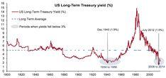 Looooong term bond yields in the US Us Bonds, Interest Rates, Economic Development, Financial Markets, How To Run Longer, Economics, 21st, Finance