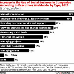 Social Serves Many Purposes for Restaurant Industry Marketers - eMarketer