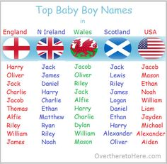 top baby boys names in England, Northern Ireland, Wales, Scotland and USA