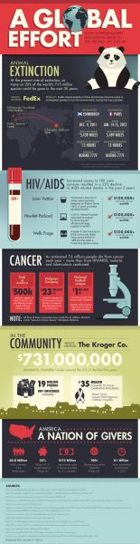 How Corporations are Giving Back to the World We Live In [Infographic] | A Global Effort