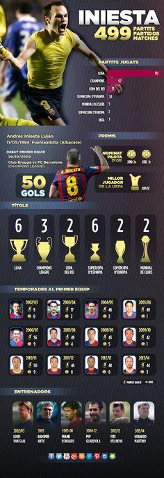 Iniesta speelt morgen zijn 500ste match voor FC Barcelona. Opvallend: hij maakte zijn debuut tegen Club Brugge.