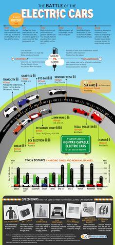 Electric car infographic http://www.elrincondelombok.com/infografias/coches-electricos-y-su-evolucion-infografia-infographic-tecnologia-cochelectrico-medioambiente/