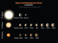 This chart shows 12 exoplanet discoveries made by Kepler that measure less than twice the size of Earth and reside in the habitable zone of their host star. Image released July 23, 2015.