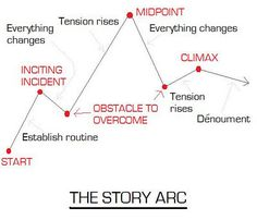 Writing Tip - The Story Arc - Writers Write