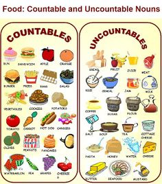My Everyday English: Countable and Uncountable Nouns: Food