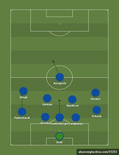Bundesliga - August 2015 - Create and share your football formations and tactics Football Formations, Football Tactics, 30th, Hockey, Game Mechanics, Soccer Drills, Future Tense, Hertha Bsc, Football Soccer