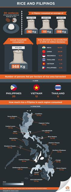 How much rice do Filipinos consume?