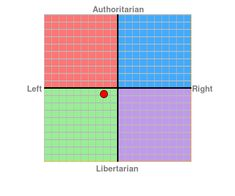 My personalized political chart as of April Surprising, but I guess it's about beliefs as opposed to political programs. I think most Christians (compassionate and obedient) would come out a little more Authoritarian Left from this quiz. Political Figures, Political Views, Political Cartoons, Left Wing, Right Wing, Campus Party, Uk Election, Libertarian Party, Psicologia