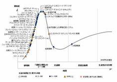ASCII.jp:先進技術のハイプサイクル2016年版、APACフィンテック投資額、ほか 連載:今週の「ざっくり知っておきたいIT業界データ」   先進技術に対する社会の期待度の変遷を示すハイプサイクル。過度な期待にあるものはやがて(必ず)幻滅期に入るのだが、それはその技術に価値がないという意味ではない。また、技術ごとに「主流の採用までに要する年数」も示されているので、先進技術の検討や採用のタイミングを図るうえで有益。