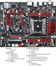 Motherboard Guide And Diagram - Choose The Right Board