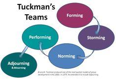 Team Development Steps - Tuckman