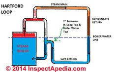 7 Best House Maintenance S On Pinterest Bongs Pipes And. Hartford Loop Piping Schematic For A Steam Boiler Adapted From Itt's The Book C Inspectapedia Daniel Friedman. Ford. Steam Hartford Loop Diagram At Scoala.co