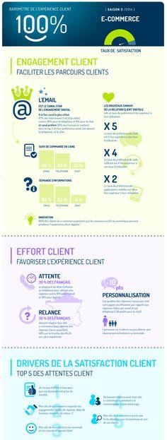 Une infographie, réalisée par le site Capitaine-commerce.com, présente les résultats d'une étude menée par INIT Marketing pour Akio Software sur l'expérience client dans le ...