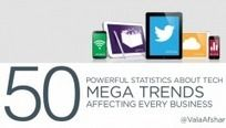 50 Powerful Statistics About Tech Mega Trends Affecting Every Business by Vala Afshar via slideshare Inbound Marketing, Business Marketing, Social Media Marketing, Business Infographics, Online Marketing, Le Social, Digital Revolution, Social Media Trends, Future Trends