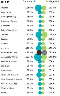 Football turnover Photograph: Graphic