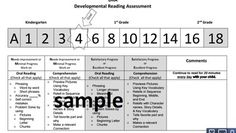 *All of my products are FREE for a limited time as long as you promise to RATE and comment on your download. Thanks!This clean lined quarterly report provides parents with quick and easy-to-read visual of their child's strengths, weaknesses, and growth in reading.Simply mark the students areas of weakness in the white box, the students areas of strength in the gray box, and write the date on the reading level continuum above the level the student achieved (for the current and previous quarters s...