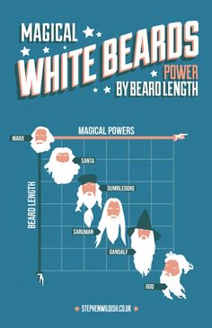 "LONGER BEARD=MORE MAGIC - From Karl Marx to ""God,"" a visual hierarchy of white beards by British designer Stephen Wildish. Complement with poets ranked by beard weights."