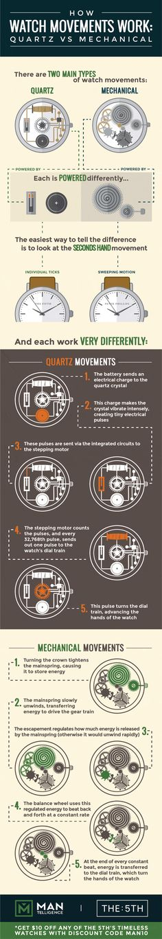 Fashion infographic & data visualisation A great infographic showing how both quartz and mechanical watch movements work. Infographic Description A great Cool Watches, Watches For Men, Men's Watches, Rolex, Fashion Infographic, Patek Philippe, Mechanical Watch, Automatic Watch, Vintage Watches