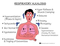 Respiratory Alkalosis    Risk Factors:  Hyperventilation  Hypoxemia  Altitude sickness  Asphyxiation  Asthma  Pneumonia  Manifestations:  pH > 7.45  PCO2 < 35 mmHg  Tachypnea  Anxiety, tetany  Paresthesias  Palpitations  Chest pain  Interventions:  Regulate oxygen therapy  Reduce anxiety  Rebreathing techniques