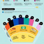 ¿Cómo afectan los colores al comprar?