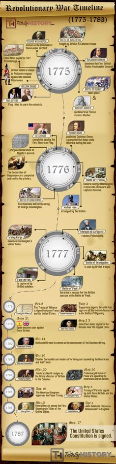 Revolutionary War Timeline – Events of The American Revolution. My biggest complaint is it neglects the critical Battle of Saratoga, which is the reason the French signed the alliance in the first place...