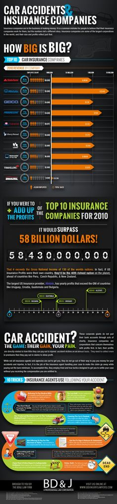 Car Accidents & Insurance Companies (infographic) Resource: MA Car Accident www.lawyersource360.com