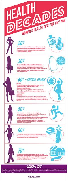 Check out this infographic to discover women's health tips for any age, provided by Dr. Vonda Wright, MD and the UPMC Center for Sports Medicine.