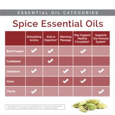 Autumn is here. if you are beginning to use some of the spice essential oils, here is a table with their properties. Cardamom Essential Oil, Cinnamon Bark Essential Oil, Thyme Essential Oil, Doterra Essential Oils, Black Pepper Essential Oil, Clove Bud, Natural Solutions, Health And Wellbeing, Aromatherapy