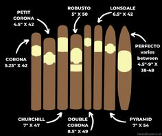Cigar Vitola Guide : CyberCigar Tobacco Pipe Smoking, Cigar Smoking, Havana House, Good Cigars, Smoke, Shapes, Factors, Drinks, Drinking