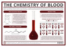 Using fake blood in your Halloween costume this year? Here's the chemistry of the real stuff! http://www.compoundchem.com/2015/10/29/blood/