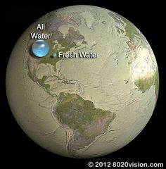 The earth is 8,000 miles wide. The deepest oceans? About 7 miles deep. If all the water on earth were rolled into a ball, it would cover an area that looks like this. The amount of drinkable fresh water would amount to a tiny fraction of total water.