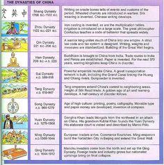 6th Grade Social Studies : The Dynasties of Ancient China | AP ...