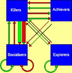 test yourself are you a Killer, Achier, Socializer, or Explorer? #gamification #player #Bartle