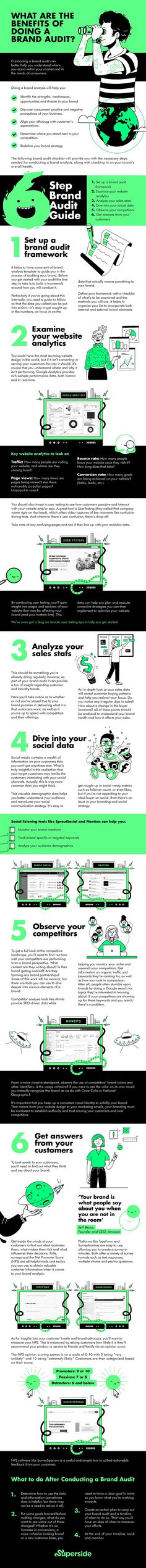 6-Step Guide to Performing a Brand Audit. What is a brand audit? A brand audit refers to an in-depth examination of your brand. Business Infographics, Step Guide, Archive