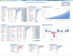 Kpi Reports Excel Templates Employee Kpi Template Excel Calendar Template Word, Making A Simple Kpi Dashboard Using Ms Excel Chandooorg Learn, Excel Dashboard Examples Templates Ideas More Than Executive Dashboard, Financial Dashboard, Marketing Dashboard, Dashboard Reports, Excel Dashboard Templates, Dashboard Examples, Excel Calendar Template, Dashboard Design, Tips