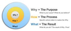 Simon Sinek: How great leaders inspire action (golden circle)
