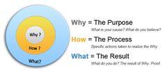 Simon Sinek: How great leaders inspire action (golden circle)