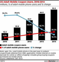 [CHART] Mobile Spurs Digital Coupon User Growth