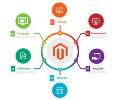 Get best #magento services by expert of Alinga Ecommerce #Magento2WebDevelopers