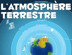 Jeu interactif sur les couches de l 39 atmosph re terre et espace pinterest couch and html - Les couches de l atmosphere ...