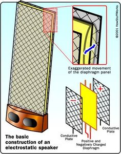 The Basic Construction of a Electrostatic speaker